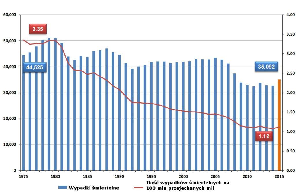 Wypadki śmiertelne w USA - wykres