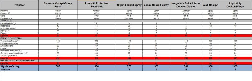 Środki do czyszczenia kokpitu - szczegółowe wyniki