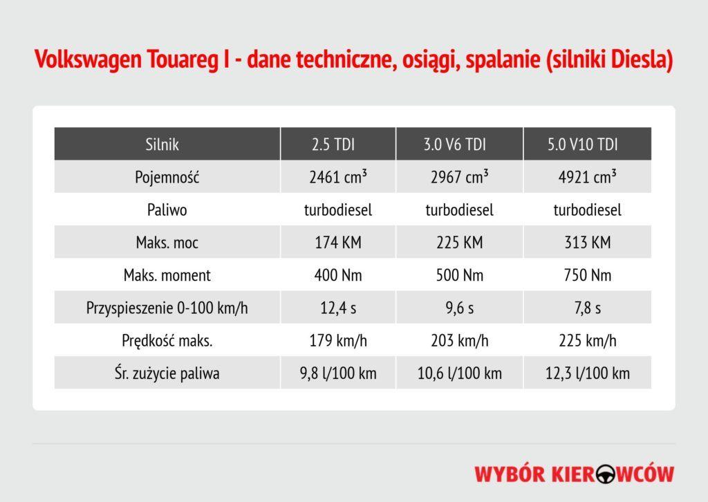 volkswagen-touareg-silniki-diesla