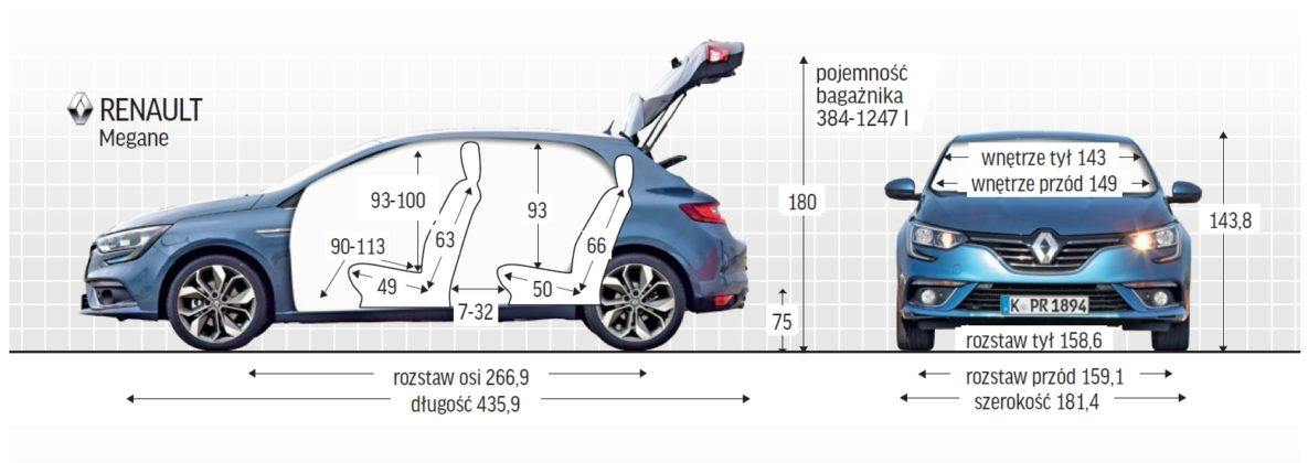Renault Megane - wymiary