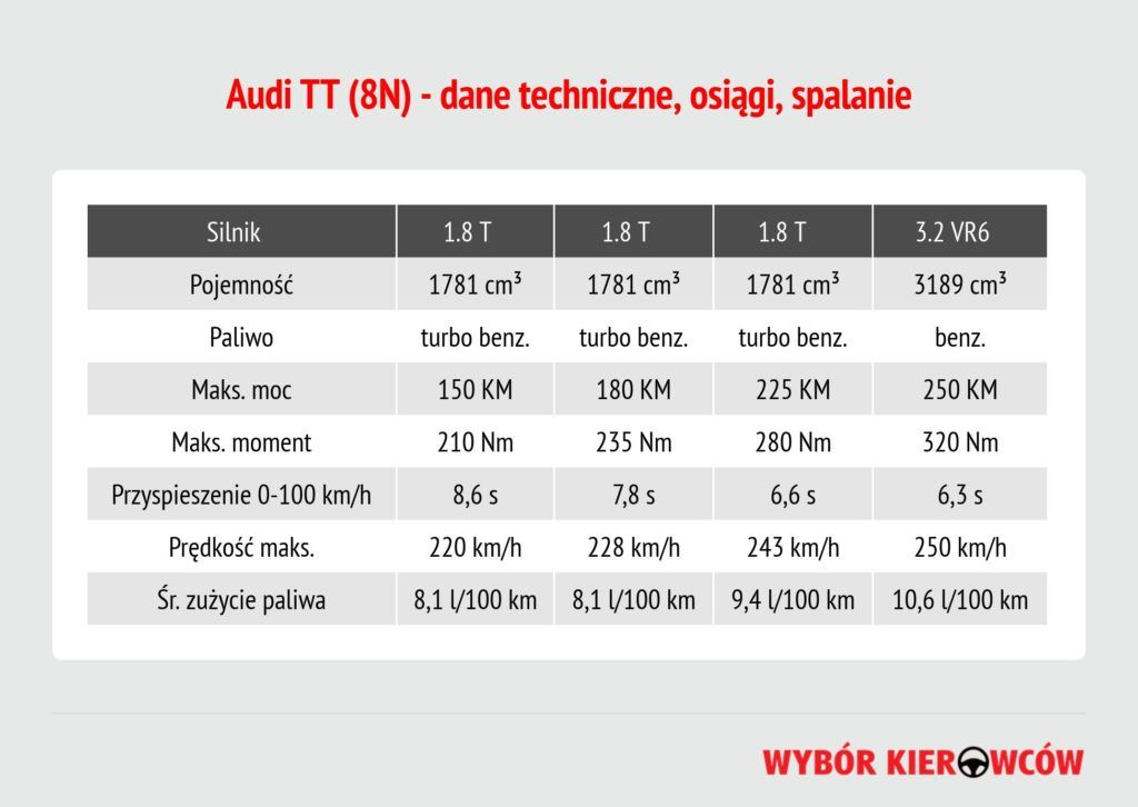 audi-tt-8n-silniki-benzynowe