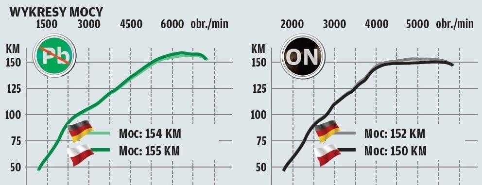 Wykresy mocy