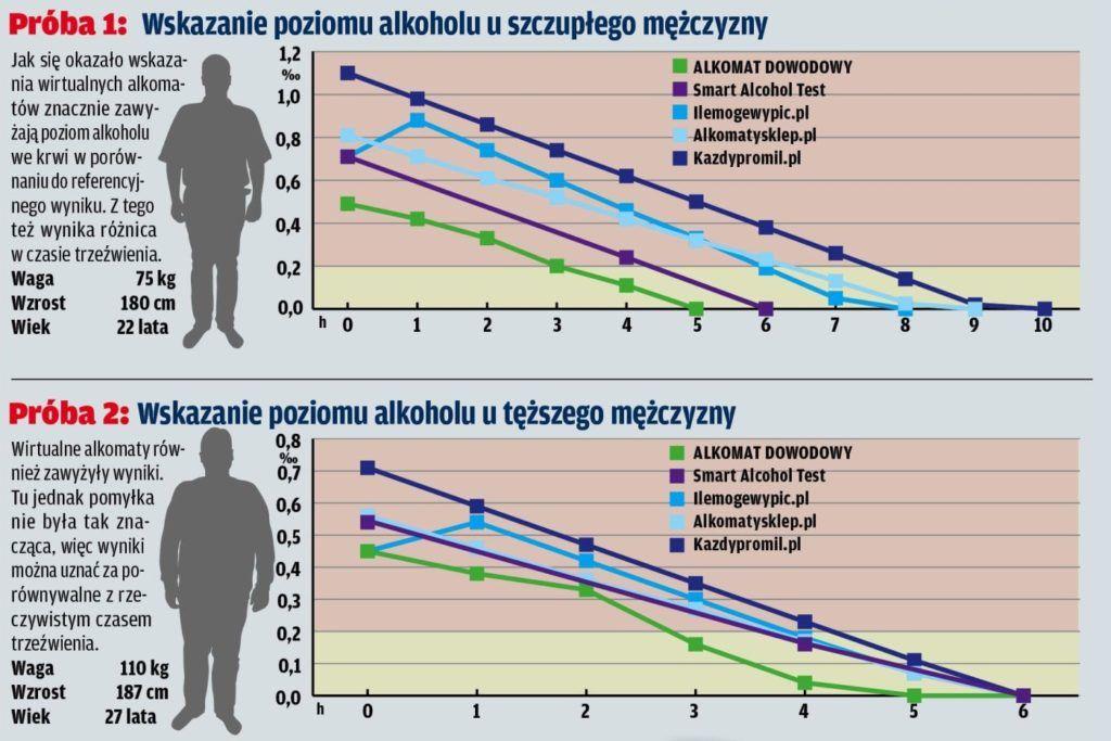 Wykresy alkohol