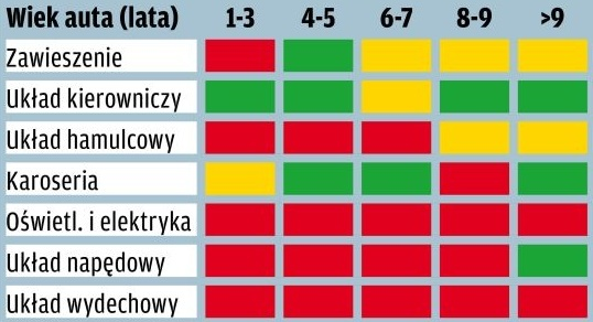 Citroen C3 - tabela