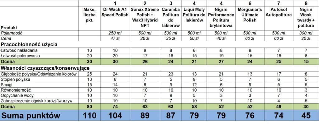 Politury do lakieru - szczegółowe wyniki
