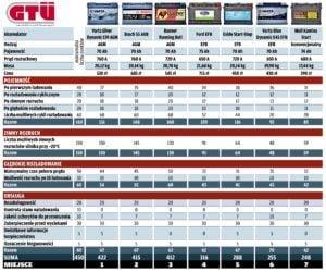 Test akumulatorów - tabelka