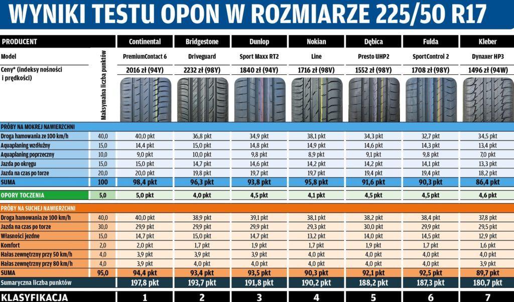 Test opon 225 50 R17 - tabela końcowa