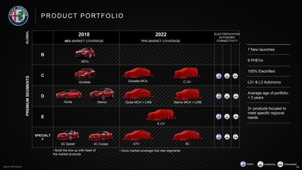 Alfa Romeo modele 2018 2022