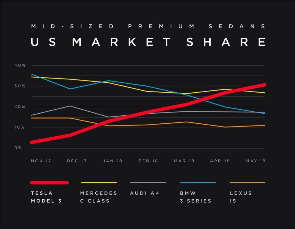 Tesla Model 3 - udział w rynku USA na tle rywali, listopad 2017 - maj 2018 r.
