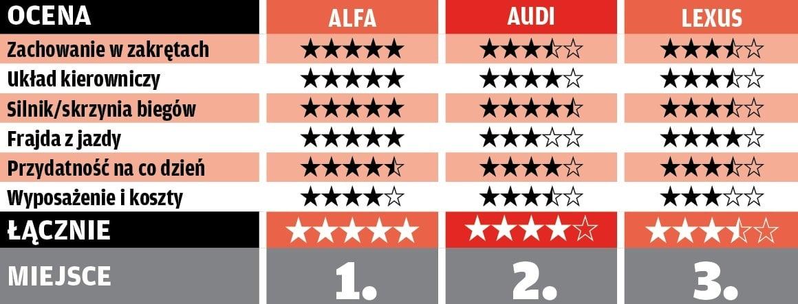 Porównanie Giulia, RS 5, RC F - tabela końcowa