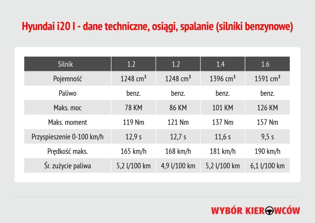 hyundai-i20-i-silniki-benzynowe