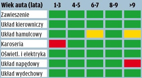 Audi A3 - wyniki raportu GTU
