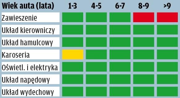 Audi A6 - wyniki raportu GTU