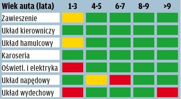 BMW serii 3 - wyniki raportu GTU