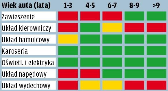 BMW serii 5 - wyniki raportu GTU