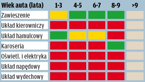Dacia Duster - wyniki raportu GTU