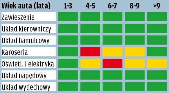 Honda Civic - wyniki raportu GTU