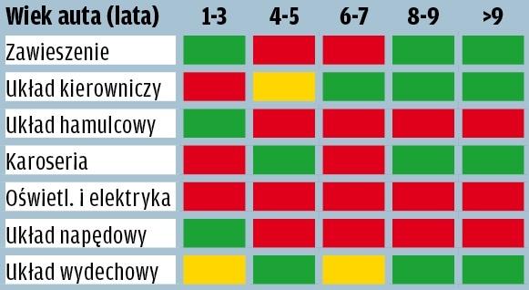 Kia Cee'd - wyniki raportu GTU