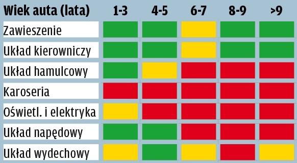 Kia Picanto - wyniki raportu GTU