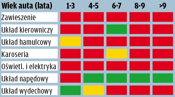 Kia Sportage - wyniki raportu GTU