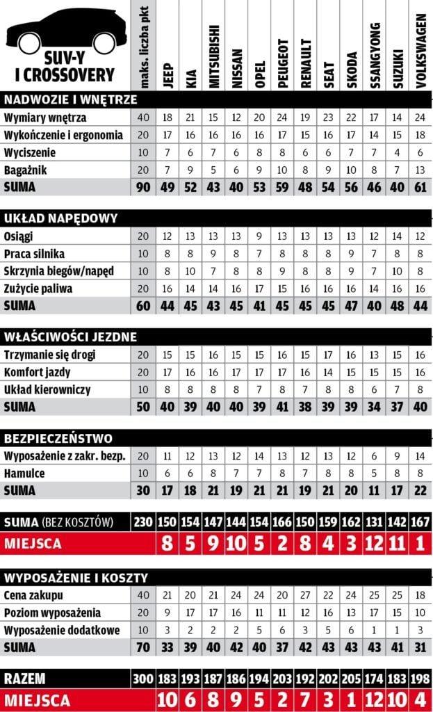 Megatest 12 SUVów - tabela