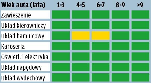 Mercedes Klasy A - wyniki raportu GTU