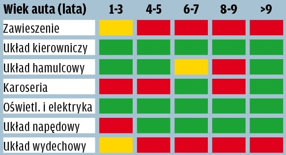 Mercedes Klasy E - wyniki raportu GTU