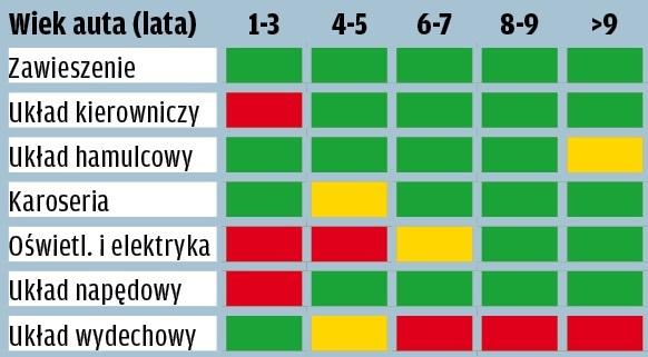 Mini - wyniki raportu GTU