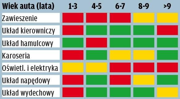 Nissan Micra - wyniki raportu GTU