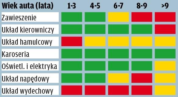 Opel Astra - wyniki raportu GTU