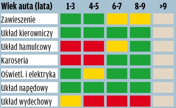 Opel Insignia - wyniki raportu GTU