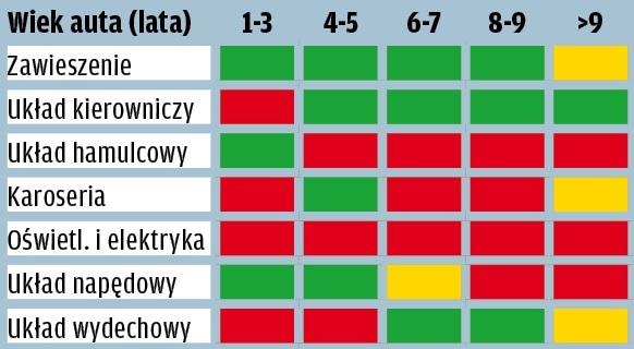 Seat Ibiza - wyniki raportu GTU