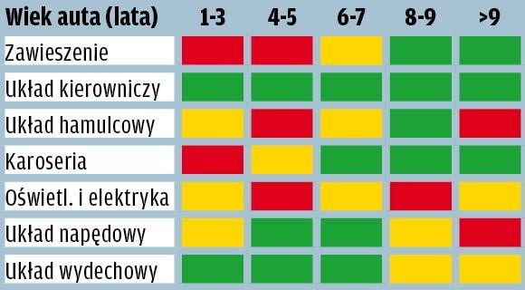 Skoda Octavia - wyniki raportu GTU