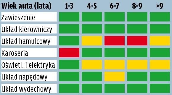 Toyota Auris - wyniki raportu GTU