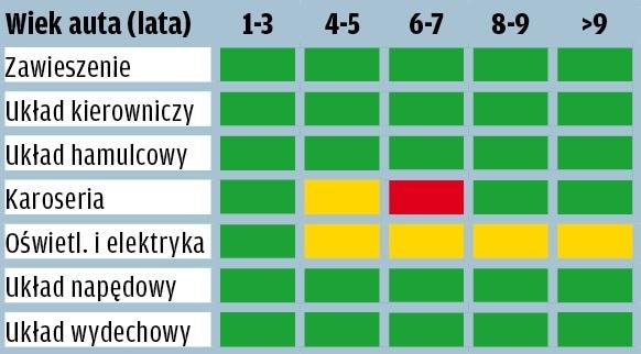 Toyota Avensis - wyniki raportu GTU