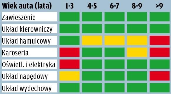 Volkswagen Golf - wyniki raportu GTU