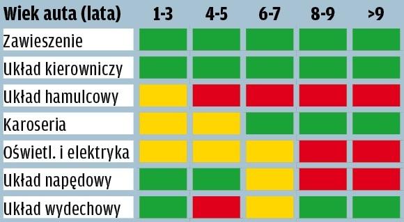 Volkswagen Polo - wyniki raportu GTU
