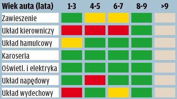 Volvo XC60 - wyniki raportu GTU