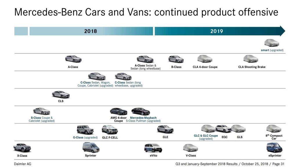 Mercedes - plany na 2019 rok