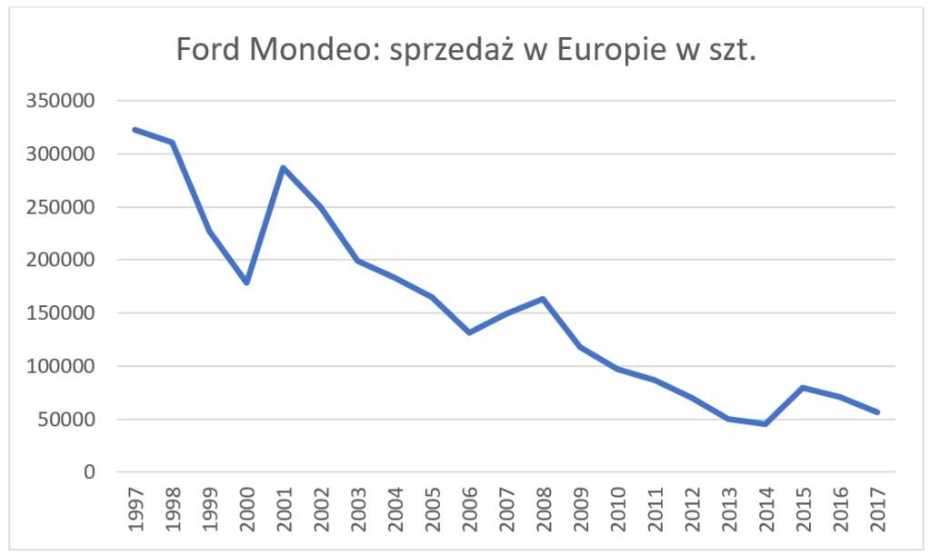 Ford Mondeo - sprzedaż w Europie