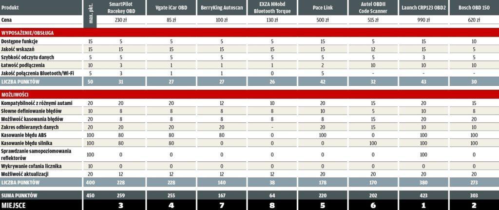 Testery diagnostyczne - tabelka