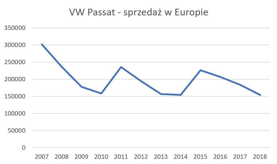 Sprzedaż VW Passata w Europie w ostatnich latach - wykres