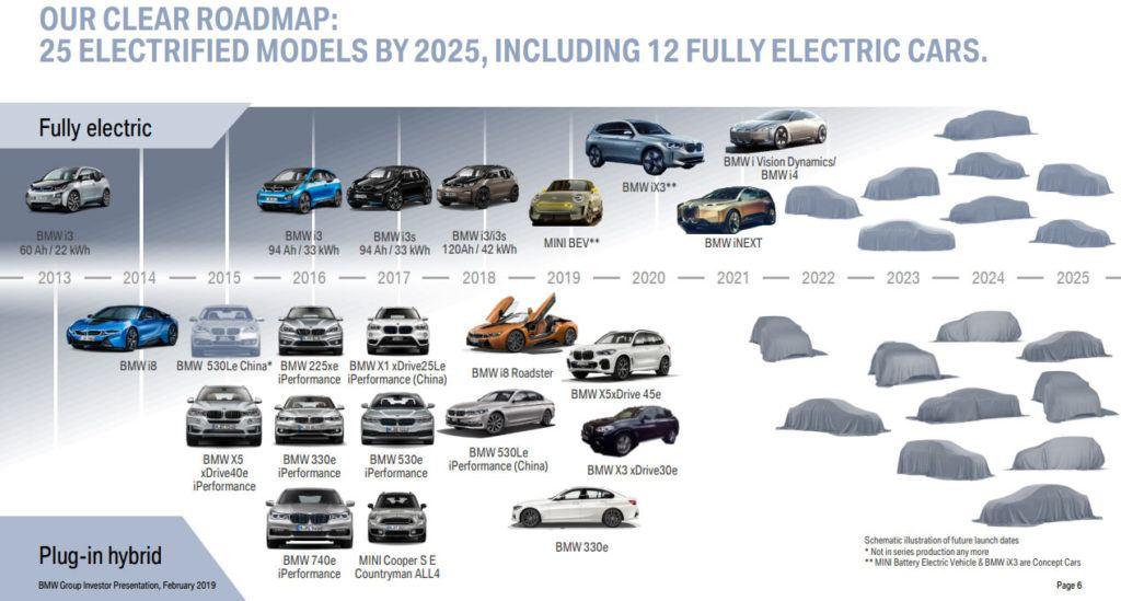 Plany elektryfikacji gamy modelowej BMW na najbliższe lata.