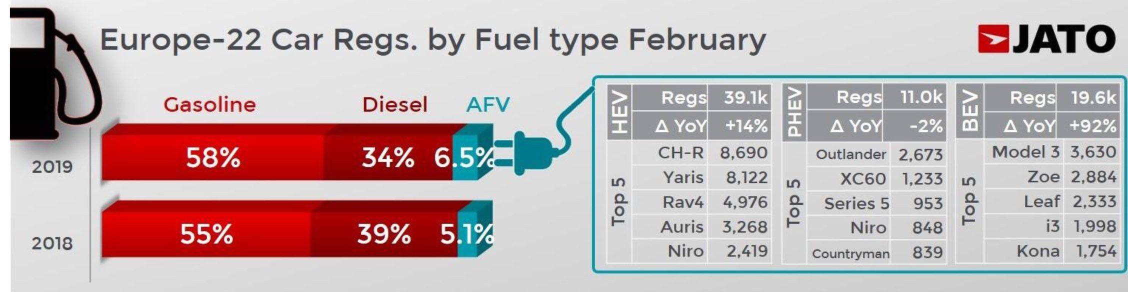 Sprzedaż nowych hybryd, hybryd plug-in i aut elektrycznych w lutym 2019 r. w Europie (źródło: JATO)