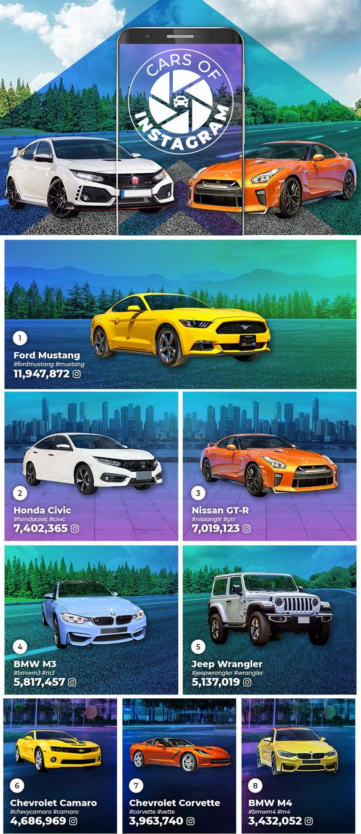 Najpopularniejsze samochody na Instagramie, źródło: Veygo