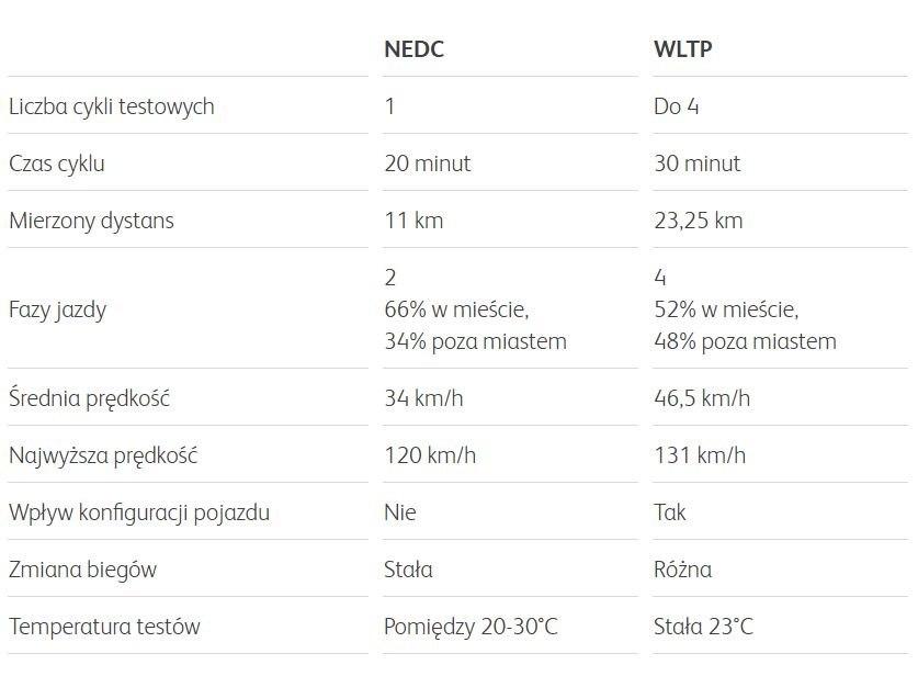 Porównanie cyklu NEDC i WLTP / źródło: alphabet.com