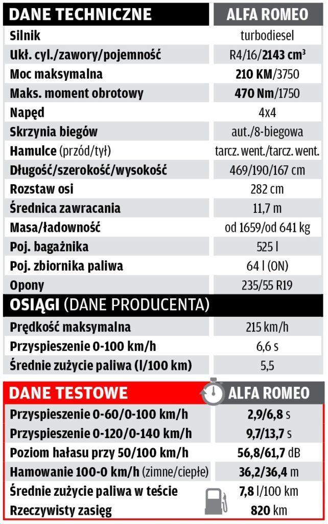 Alfa Romeo Stelvio 2.2 D - dane techniczne
