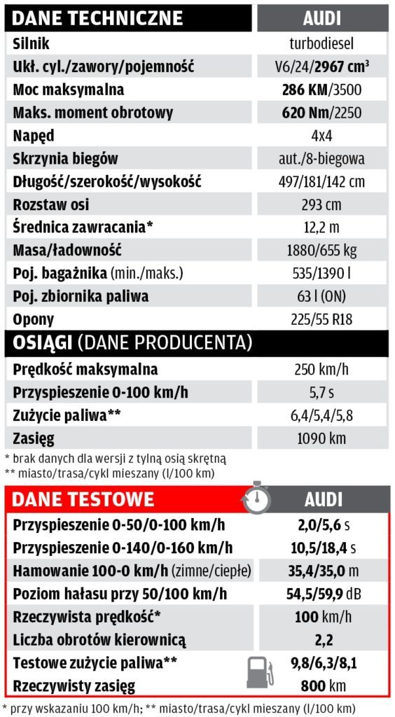Audi A7 - dane techniczne