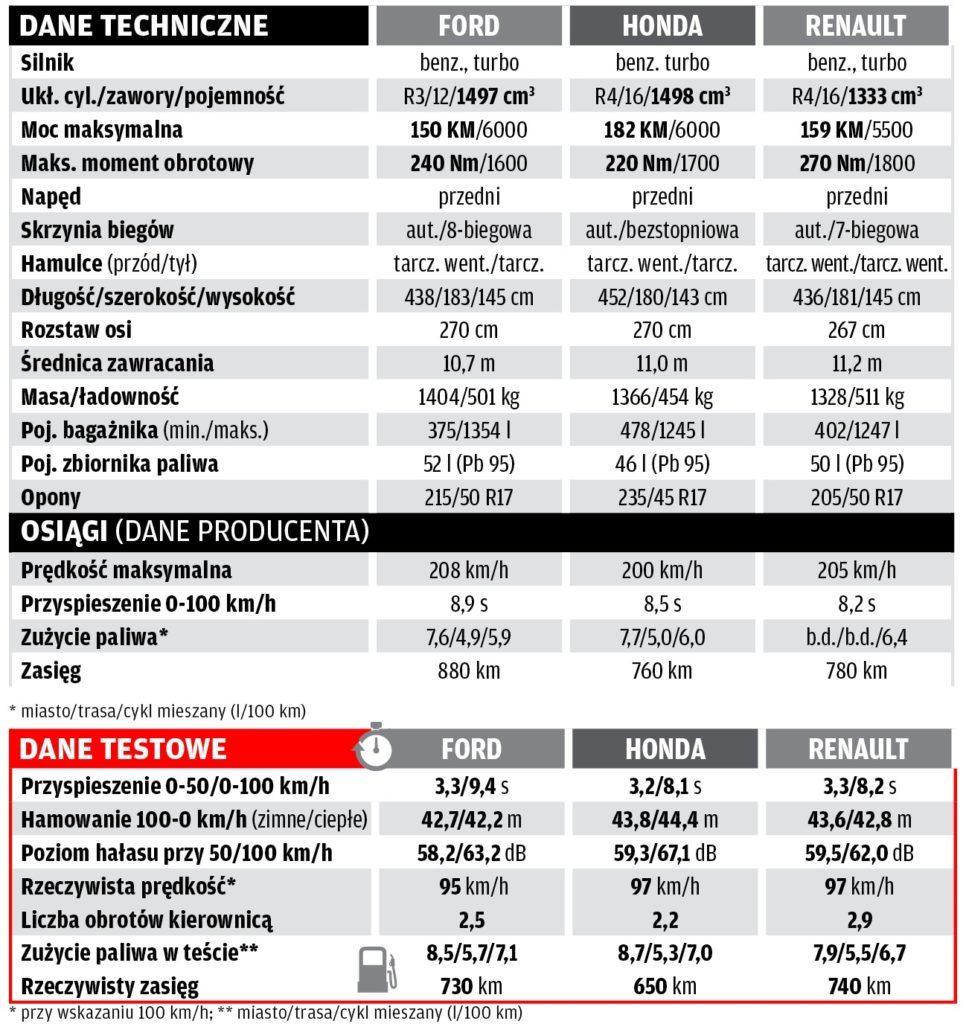 tabela porównanie focus civic megane