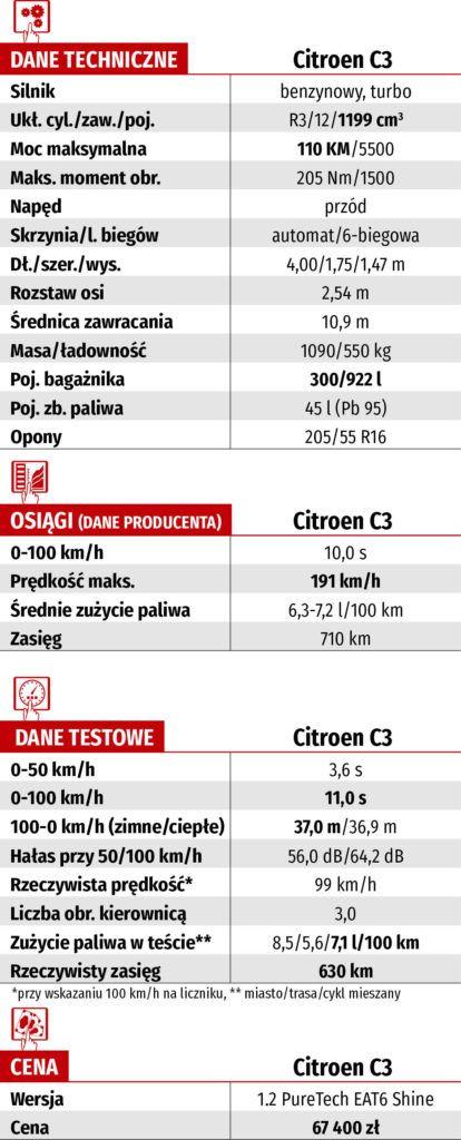 Citroen C3 - dane techniczne